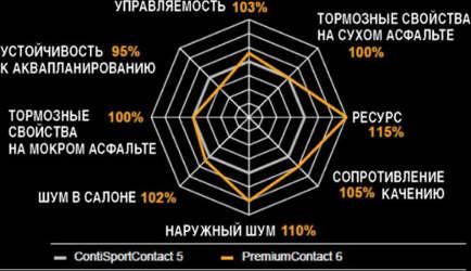 Отличие Continental ContiPremiumContact 6 от предыдущей модели