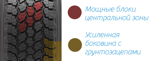 Протектор Goodyear Wrangler All-Terrain Adventure