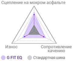 Laufenn G Fit EQ