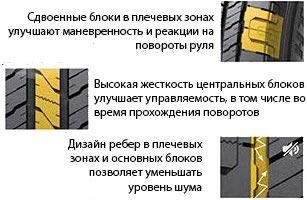 Особенности протектора Лауфен Икс Фит ХТ ЛД 01