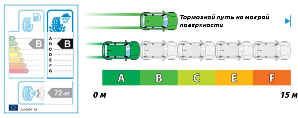 Сцепление с мокрой дорогой в соответствии с EU Tyre Label