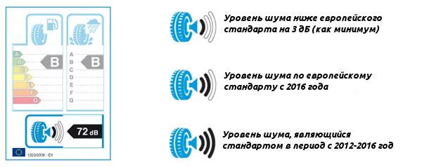 Уровень шума в EU Tyre Label