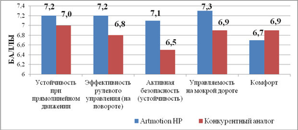 Показатели Белшина  Artmotion HP
